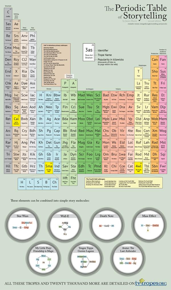 periodic02
