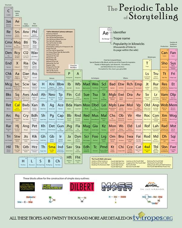 periodic03